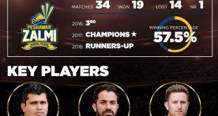 Peshawar Zalmi – An epitome of consistency at HBL PSL