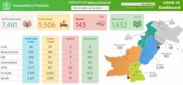 کوروناوائرس کے وار جاری، پاکستان میں کیسز کی تعداد 7ہزار سے بڑھ گئی ، ہلاکتوں کی تعداد 143 تک جا پہنچی
